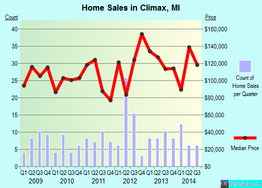 Climax,MI real estate house value index trend