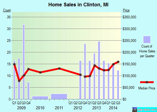 Clinton,MI real estate house value index trend
