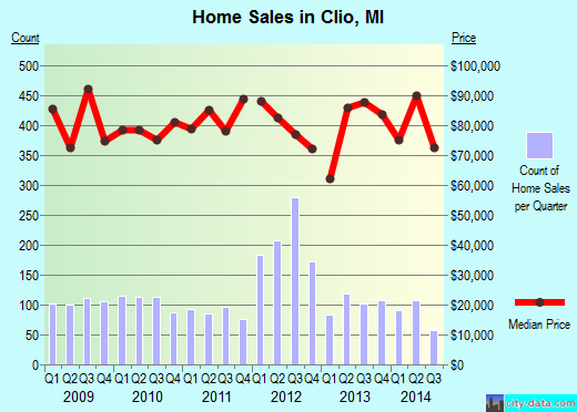 Clio,MI real estate house value index trend
