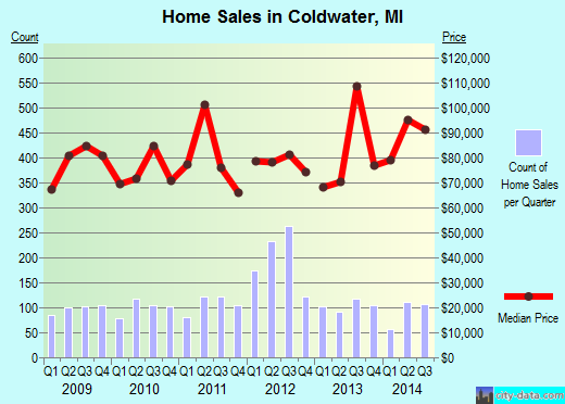 Coldwater,MI real estate house value index trend