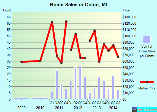 Colon,MI real estate house value index trend