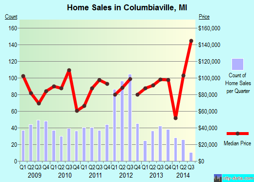 Columbiaville,MI real estate house value index trend
