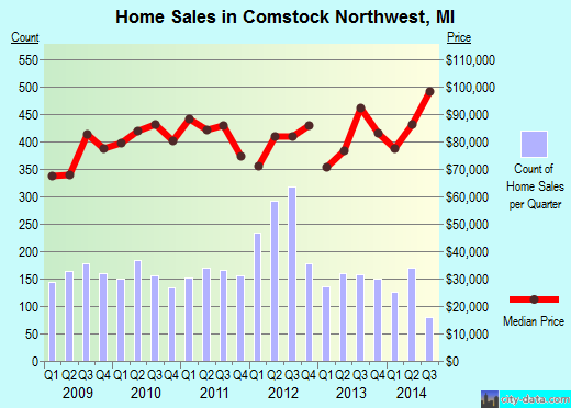 Comstock Northwest,MI real estate house value index trend