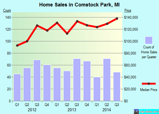 Comstock Park,MI real estate house value index trend