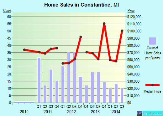 Constantine,MI real estate house value index trend