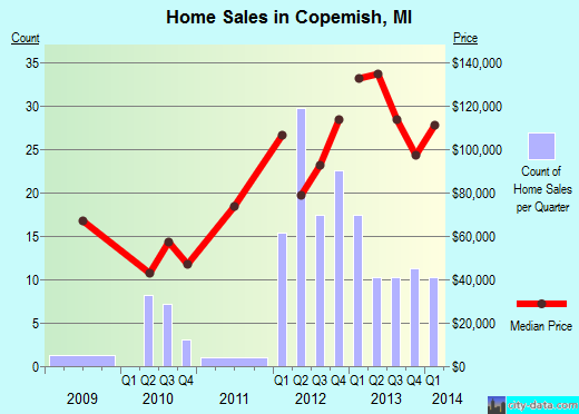 Copemish,MI index of house prices