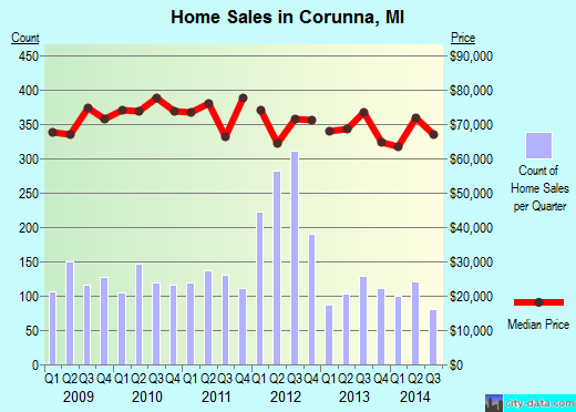 Corunna,MI real estate house value index trend