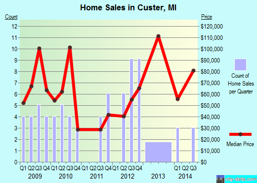 Custer,MI real estate house value index trend