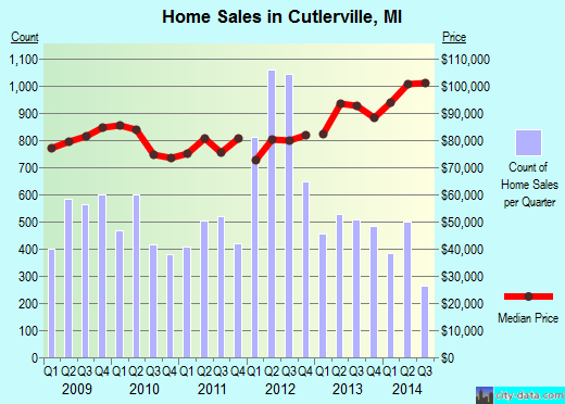 Cutlerville,MI real estate house value index trend