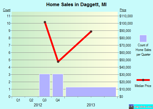 Daggett,MI real estate house value index trend