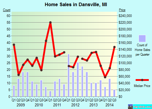Dansville,MI real estate house value index trend