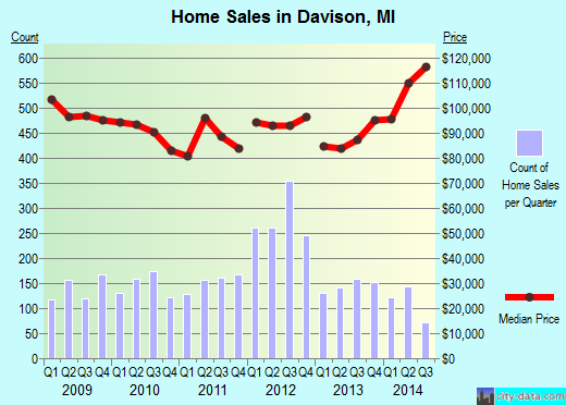Davison,MI real estate house value index trend