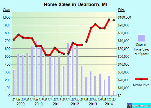 Dearborn,MI real estate house value index trend