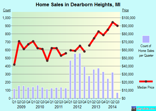Dearborn Heights,MI real estate house value index trend