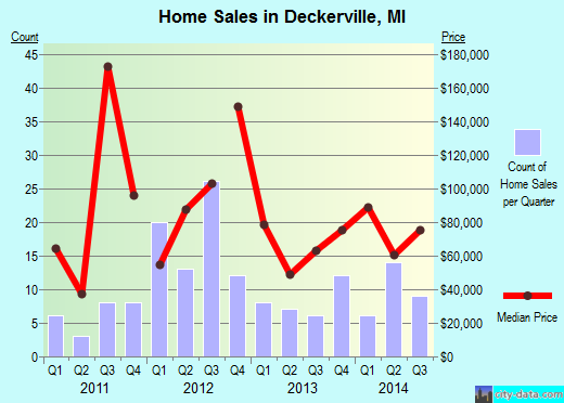 Deckerville,MI real estate house value index trend