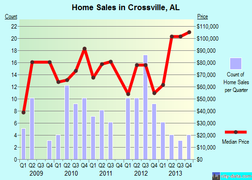 Crossville,AL real estate house value index trend