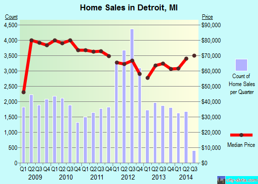 Detroit,MI real estate house value index trend