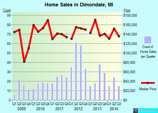 Dimondale,MI real estate house value index trend