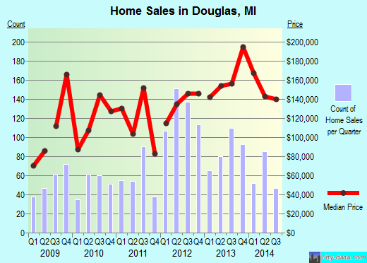 Douglas,MI real estate house value index trend