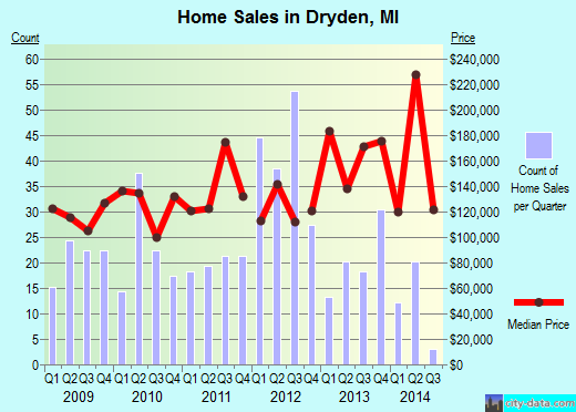 Dryden,MI real estate house value index trend
