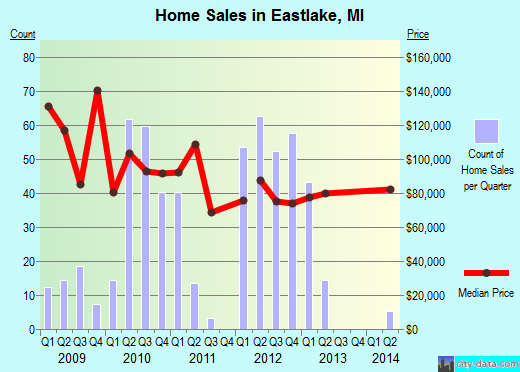 Eastlake,MI real estate house value index trend