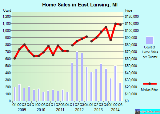 East Lansing,MI real estate house value index trend
