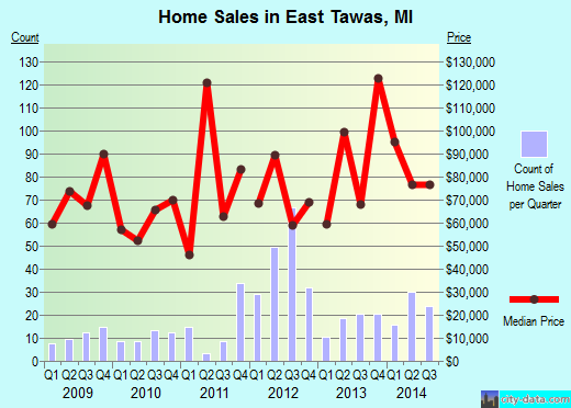 East Tawas,MI real estate house value index trend