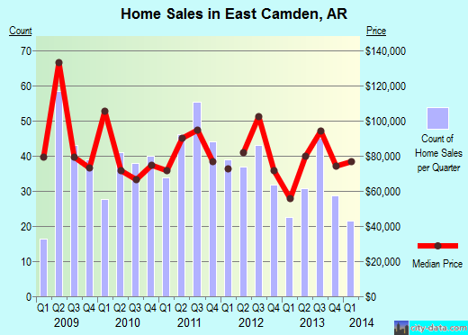 East Camden,AR real estate house value index trend