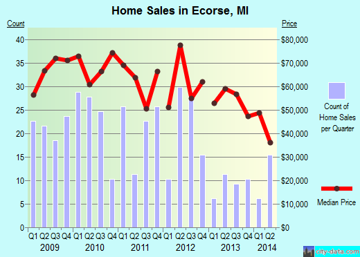 Ecorse,MI real estate house value index trend