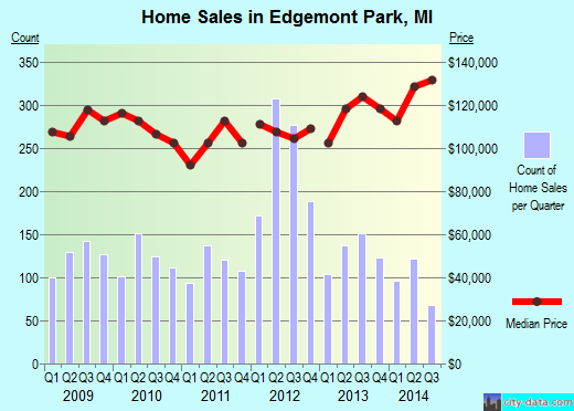 Edgemont Park,MI real estate house value index trend