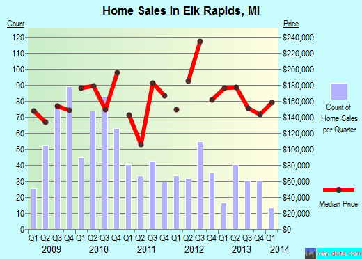 Elk Rapids,MI index of house prices