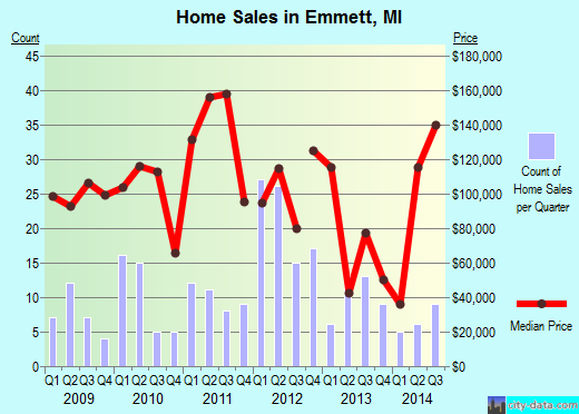 Emmett,MI real estate house value index trend