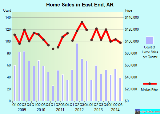 East End,AR index of house prices