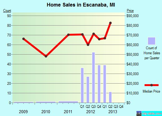 Escanaba,MI real estate house value index trend