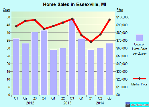 Essexville,MI real estate house value index trend