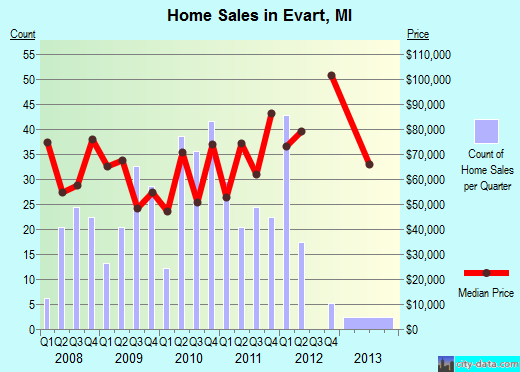 Evart,MI real estate house value index trend