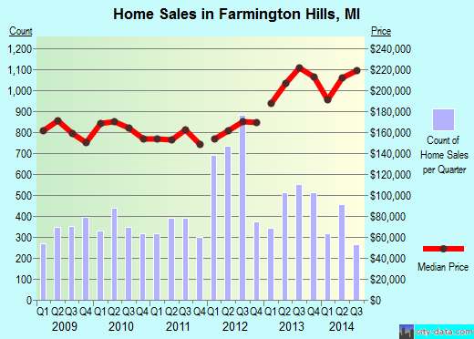 Farmington Hills,MI real estate house value index trend