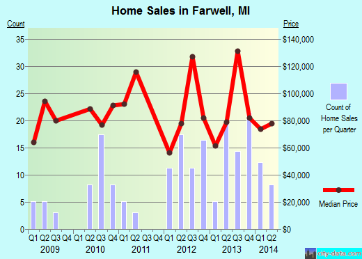 Farwell,MI real estate house value index trend
