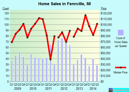Fennville,MI real estate house value index trend