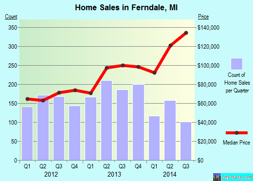 Ferndale,MI real estate house value index trend