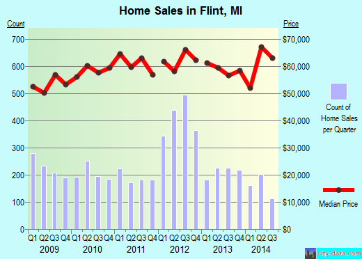 Flint,MI index of house prices