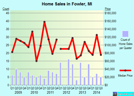 Fowler,MI real estate house value index trend
