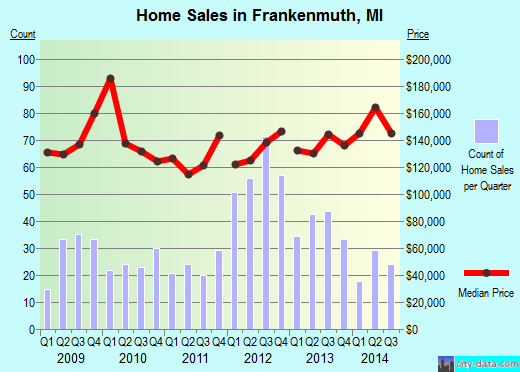 Frankenmuth,MI real estate house value index trend