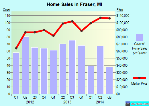 Fraser,MI real estate house value index trend