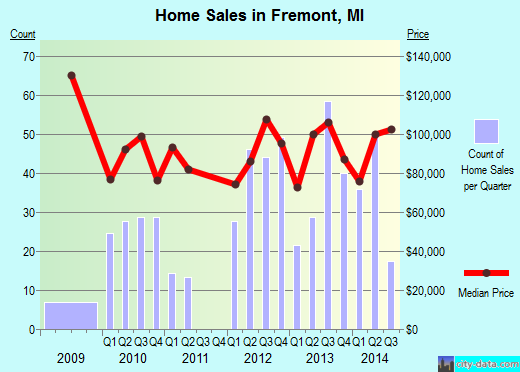 Fremont,MI real estate house value index trend