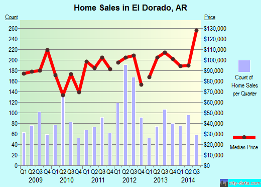 El Dorado,AR real estate house value index trend