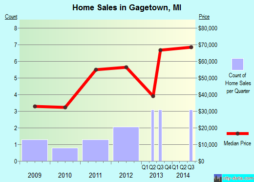 Gagetown,MI real estate house value index trend