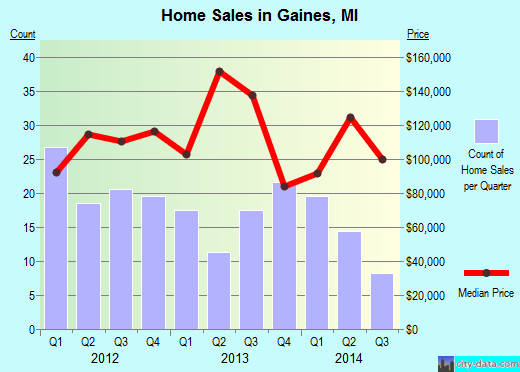 Gaines,MI real estate house value index trend