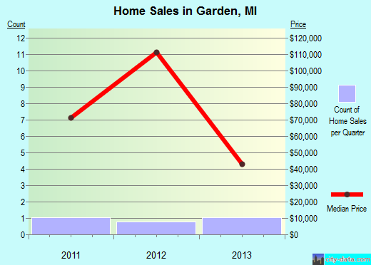 Garden,MI real estate house value index trend