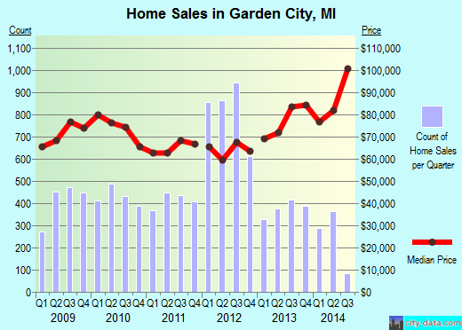 Garden City,MI real estate house value index trend